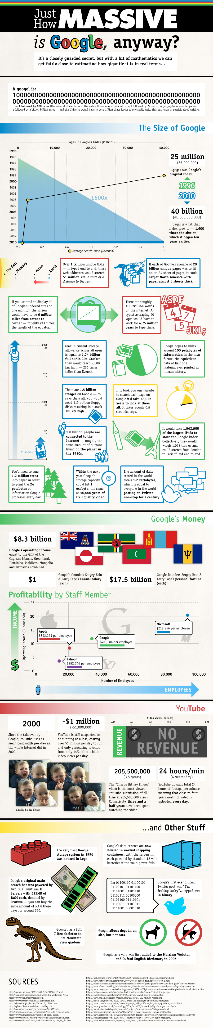 Google by the Numbers.